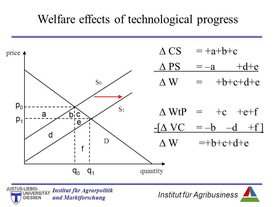 Institut für Agribusiness Institut für Agrarpolitik und Marktforschung Hannover 14.11.07.ppt  CS= +a+b+c  PS= –a +d+e  W = +b+c+d+e  WtP= +c +e+f