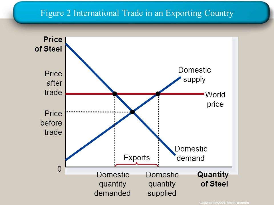 Institut für Agribusiness Institut für Agrarpolitik und Marktforschung Hannover 14.11.07.ppt Copyright © 2004 South-Western Price of Steel 0 Quantity of Steel Domestic supply Price after trade World price Domestic demand Exports Price before trade Domestic quantity demanded Domestic quantity supplied Figure 2 International Trade in an Exporting Country