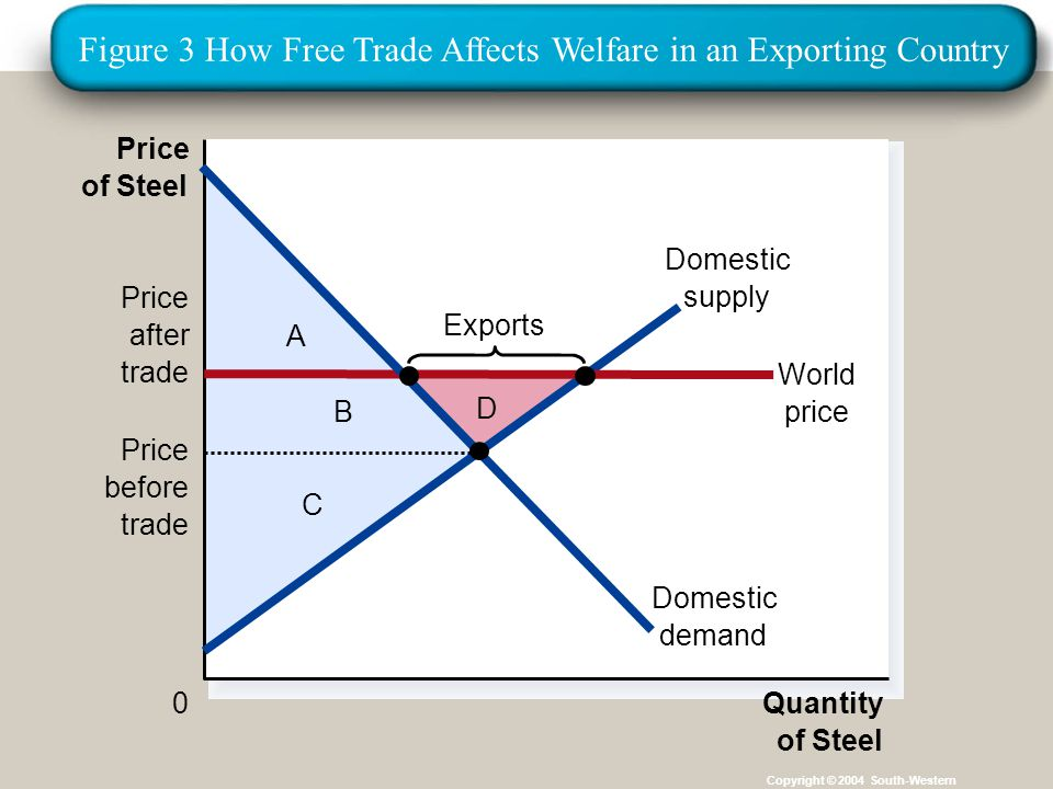 Institut für Agribusiness Institut für Agrarpolitik und Marktforschung Hannover 14.11.07.ppt Copyright © 2004 South-Western D C B A Price of Steel 0Quantity of Steel Domestic supply Price after trade World price Domestic demand Exports Price before trade Figure 3 How Free Trade Affects Welfare in an Exporting Country