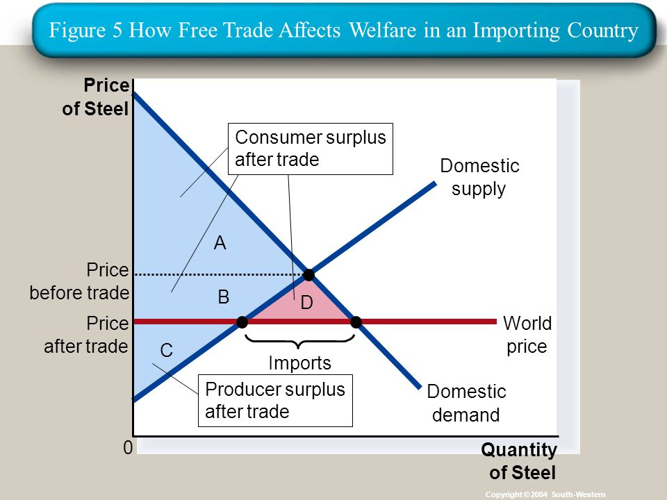 Institut für Agribusiness Institut für Agrarpolitik und Marktforschung Hannover 14.11.07.ppt Copyright © 2004 South-Western C B D A Price of Steel 0 Quantity of Steel Domestic supply Domestic demand Price after trade World price Imports Price before trade Producer surplus after trade Consumer surplus after trade Figure 5 How Free Trade Affects Welfare in an Importing Country
