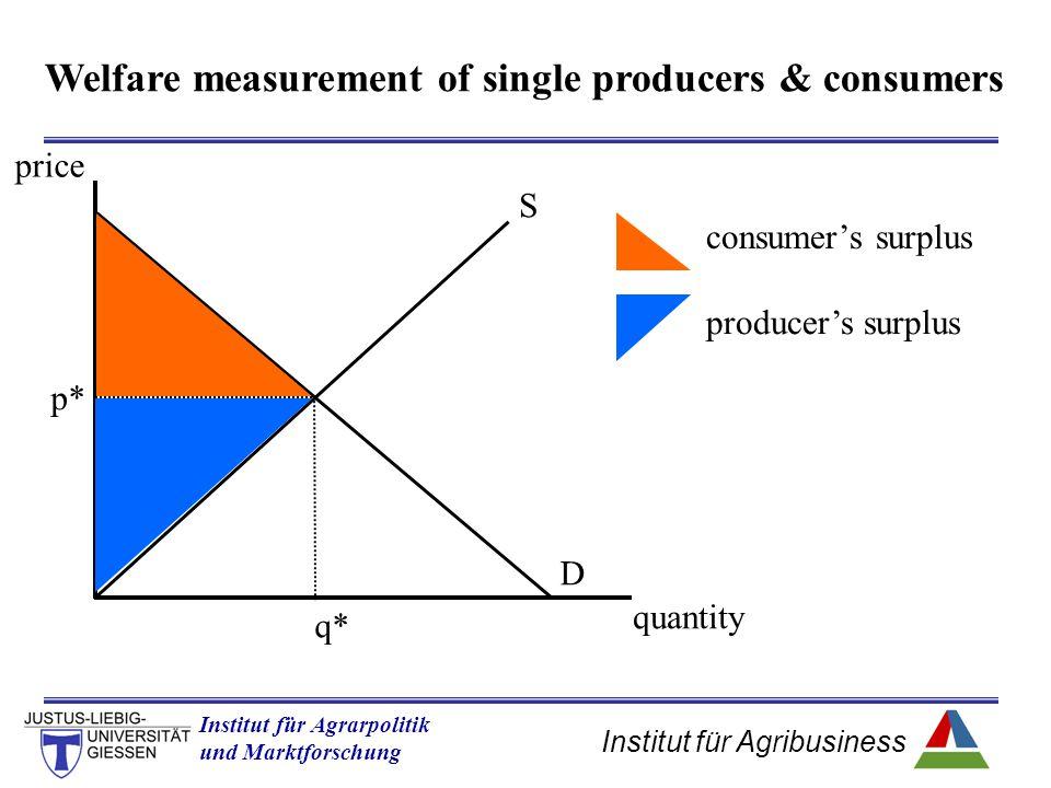 Institut für Agribusiness Institut für Agrarpolitik und Marktforschung Hannover 14.11.07.ppt S D p* q* producer's surplus consumer's surplus quantity