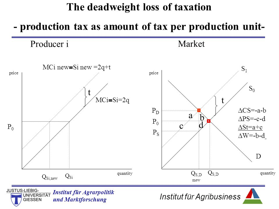 Institut für Agribusiness Institut für Agrarpolitik und Marktforschung Hannover 14.11.07.ppt The deadweight loss of taxation - production tax as amount of tax per production unit- P0P0 Producer i Market quantity price t MCi  Si=2q Q Si Q Si,new MCi new  Si new =2q+t t S0S0 S1S1 D quantity price Q S,D Q S,D mew P0P0 PDPD PSPS a b c d ΔCS=-a-b ΔPS=-c-d ΔSt=a+c ΔW=-b-d