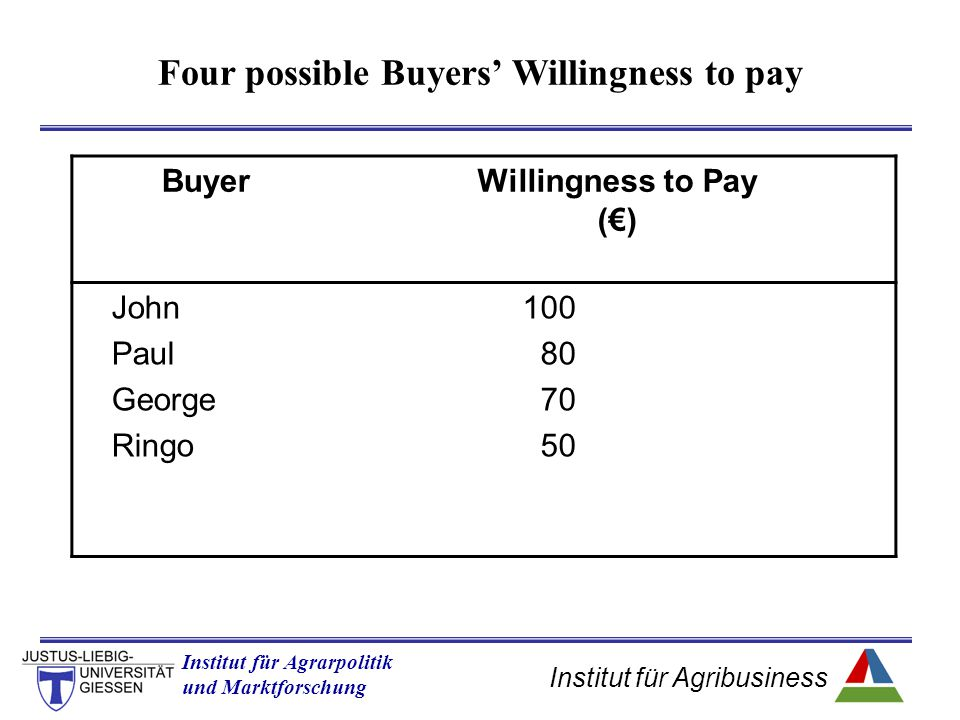 Institut für Agribusiness Institut für Agrarpolitik und Marktforschung Hannover 14.11.07.ppt Four possible Buyers' Willingness to pay BuyerWillingness to Pay (€) John Paul George Ringo 100 80 70 50
