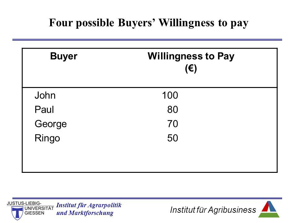 Institut für Agribusiness Institut für Agrarpolitik und Marktforschung Hannover 14.11.07.ppt Welfare measurement of multiple price changes b) Output price changes (increases), by constant input prices hrs of labour wage D (P 0 ) Input (factor) marketOutput market quantity price a W0W0 L0L0 S(W 0 ) L1L1 b P0P0 _ q0q0 q1q1 ΔPS = a = b P1P1 D (P 1 )