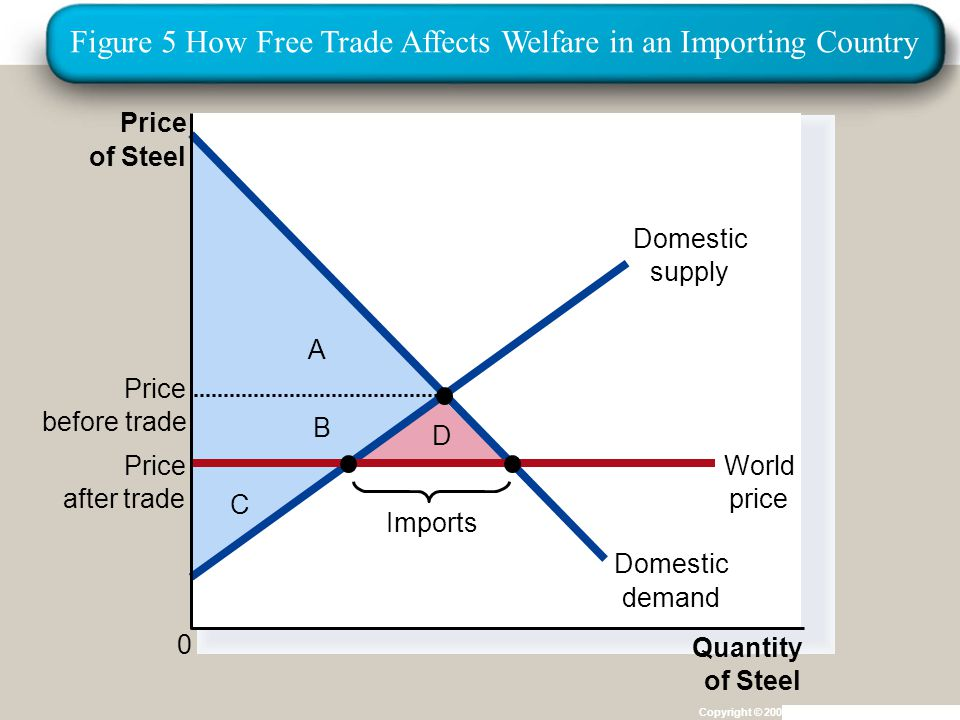 Institut für Agribusiness Institut für Agrarpolitik und Marktforschung Hannover 14.11.07.ppt Copyright © 2004 South-Western C B D A Price of Steel 0 Quantity of Steel Domestic supply Domestic demand Price after trade World price Imports Price before trade Figure 5 How Free Trade Affects Welfare in an Importing Country