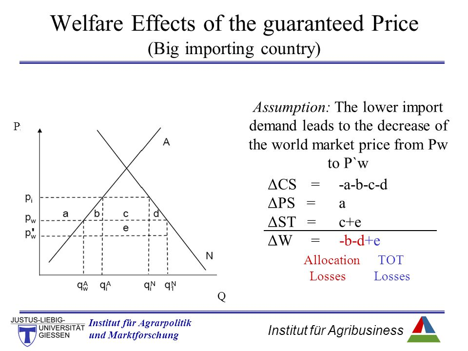 Institut für Agribusiness Institut für Agrarpolitik und Marktforschung Hannover 14.11.07.ppt Welfare Effects of the guaranteed Price (Big importing country) Assumption: The lower import demand leads to the decrease of the world market price from Pw to P`w ΔCS=-a-b-c-d ΔPS =a ΔST =c+e ΔW= -b-d+e Allocation TOT Losses Losses Q Price