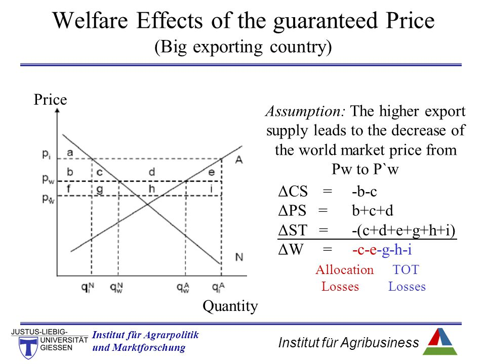 Institut für Agribusiness Institut für Agrarpolitik und Marktforschung Hannover 14.11.07.ppt Welfare Effects of the guaranteed Price (Big exporting country) Assumption: The higher export supply leads to the decrease of the world market price from Pw to P`w ΔCS=-b-c ΔPS =b+c+d ΔST =-(c+d+e+g+h+i) ΔW= -c-e-g-h-i Allocation TOT Losses Losses Price Quantity