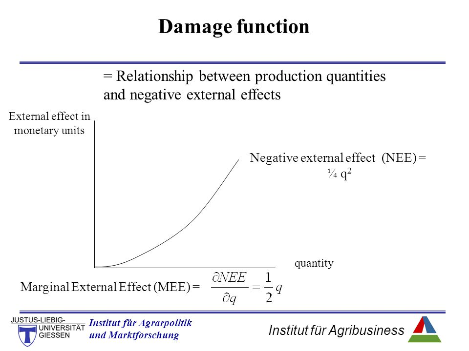 Institut für Agribusiness Institut für Agrarpolitik und Marktforschung Hannover 14.11.07.ppt Damage function = Relationship between production quantities and negative external effects quantity External effect in monetary units Negative external effect (NEE) = ¼ q 2 Marginal External Effect (MEE) =