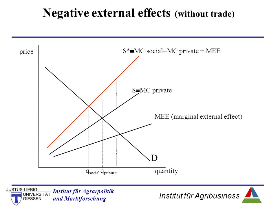 Institut für Agribusiness Institut für Agrarpolitik und Marktforschung Hannover 14.11.07.ppt quantity price D S  MC private S*  MC social=MC private + MEE MEE (marginal external effect) q private q social Negative external effects (without trade)