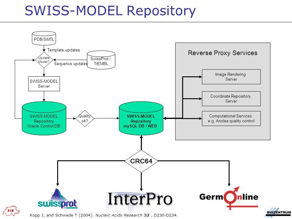 SwissProt / TrEMBL SWISS-MODEL Repository Oracle Control DB Quality ok.