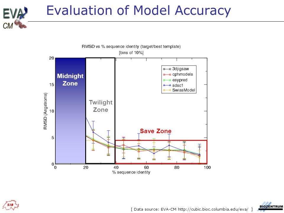 Save Zone Twilight Zone Midnight Zone Evaluation of Model Accuracy [ Data source: EVA-CM http://cubic.bioc.columbia.edu/eva/ ]