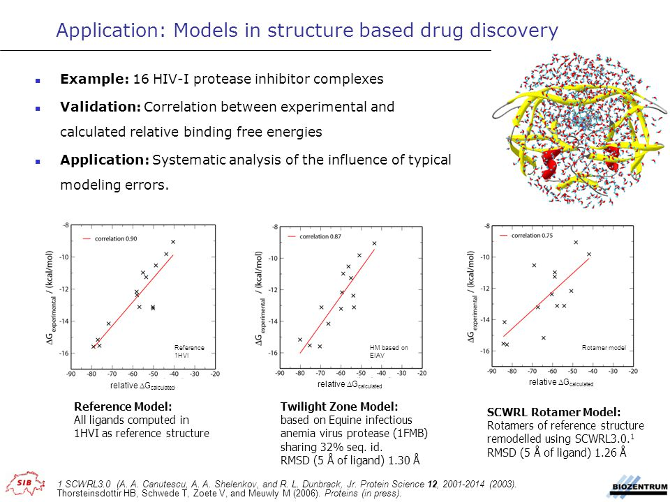 Example: 16 HIV-I protease inhibitor complexes Validation: Correlation between experimental and calculated relative binding free energies Application: Systematic analysis of the influence of typical modeling errors.