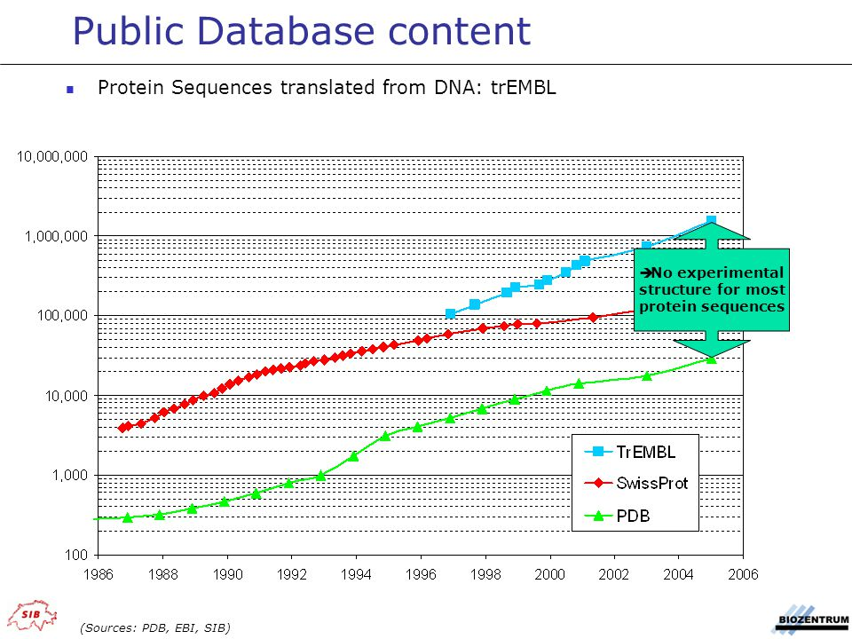  No experimental structure for most protein sequences Public Database content Protein Sequences translated from DNA: trEMBL (Sources: PDB, EBI, SIB)