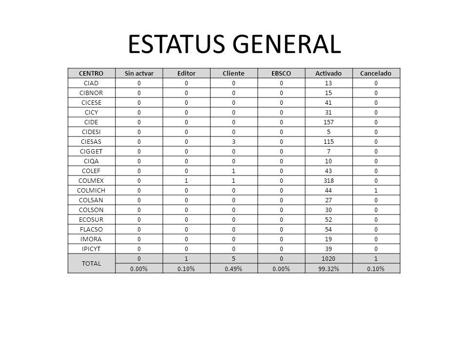 ESTATUS GENERAL ORDENES% ACTIVADAS102099.32% PENDIENTES70.68% TOTAL1027100.00%