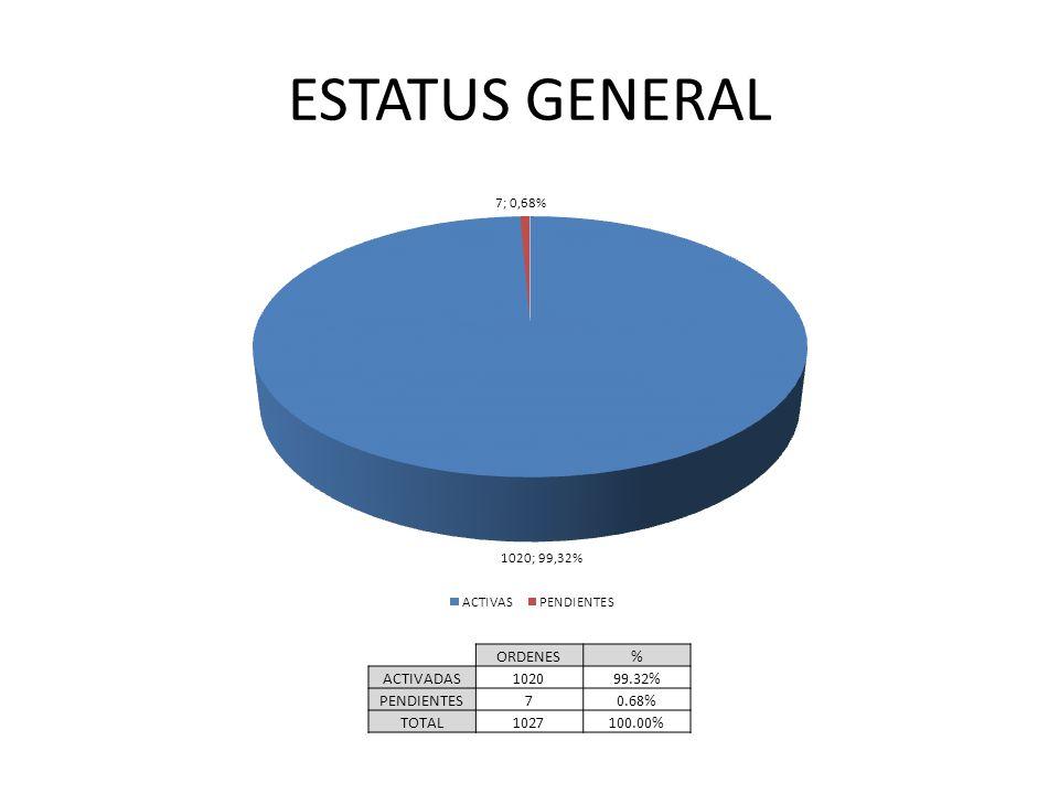 ORDENES PENDIENTES ESTATUSORDENES% Editor114.29% Cliente571.43% Cancelado114.29% TOTAL7100.00%