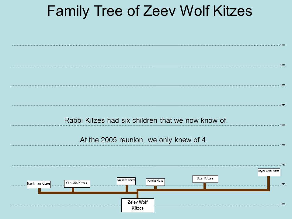 1725 1750 1700 Daughter Kitzes Faybisz Kitzes Hayim Israel Kitzes Family Tree of Zeev Wolf Kitzes 1875 1850 1825 1800 1775 1900 Yehudis Kitzes Wolf Ozer Kitzes Yehudis Kitzes Chaim Nachman Kitzes Abraham Y.