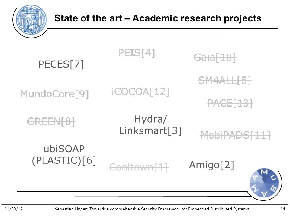 http://www.general-anzeiger- bonn.de/bonn/bonn/suedstadt/Streit- Apple-gegen-Apfelkind-geht-weiter- article913066.html State of the art – Academic research projects Cooltown[1] Amigo[2] Hydra/ Linksmart[3] PEIS[4] SM4ALL[5] ubiSOAP (PLASTIC)[6] PECES[7] MundoCore[9] GREEN[8] Gaia[10] MobiPADS[11] iCOCOA[12] PACE[13] Cooltown[1] PEIS[4] SM4ALL[5] MundoCore[9] GREEN[8] Gaia[10] MobiPADS[11] iCOCOA[12] PACE[13] 11/30/12Sebastian Unger: Towards a comprehensive Security Framework for Embedded Distributed Systems14