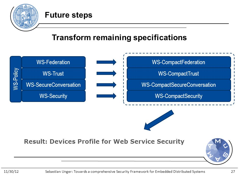 http://www.general-anzeiger- bonn.de/bonn/bonn/suedstadt/Streit- Apple-gegen-Apfelkind-geht-weiter- article913066.html Future steps Transform remaining specifications WS-Federation WS-Trust WS-SecureConversation WS-Security WS-Policy WS-CompactFederation WS-CompactTrust WS-CompactSecureConversation WS-CompactSecurity Result: Devices Profile for Web Service Security 11/30/12Sebastian Unger: Towards a comprehensive Security Framework for Embedded Distributed Systems27