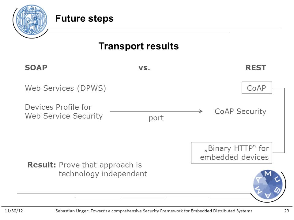"http://www.general-anzeiger- bonn.de/bonn/bonn/suedstadt/Streit- Apple-gegen-Apfelkind-geht-weiter- article913066.html Future steps Transport results Result: Prove that approach is technology independent SOAPvs.REST Web Services (DPWS)CoAP ""Binary HTTP for embedded devices Devices Profile for Web Service Security CoAP Security port 11/30/12Sebastian Unger: Towards a comprehensive Security Framework for Embedded Distributed Systems29"