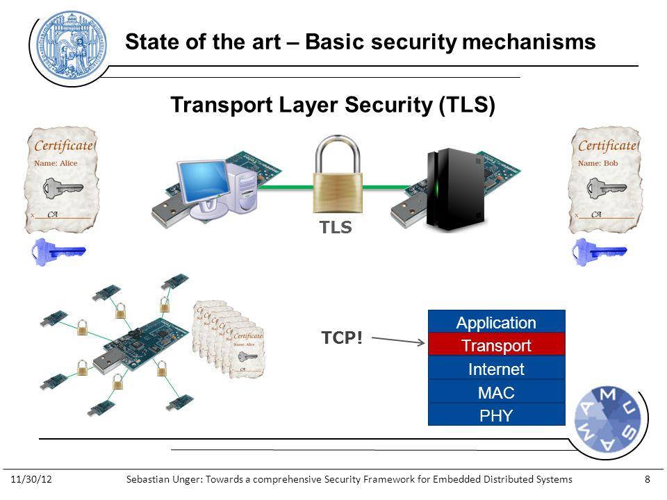 http://www.general-anzeiger- bonn.de/bonn/bonn/suedstadt/Streit- Apple-gegen-Apfelkind-geht-weiter- article913066.html State of the art – Basic security mechanisms Transport Layer Security (TLS) TLS PHY MAC Internet Transport Application TCP.