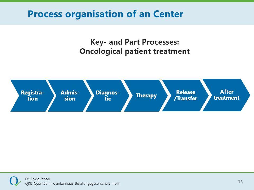 Dr. Erwig Pinter QKB-Qualität im Krankenhaus Beratungsgesellschaft mbH 13 Key- and Part Processes: Oncological patient treatment Process organisation