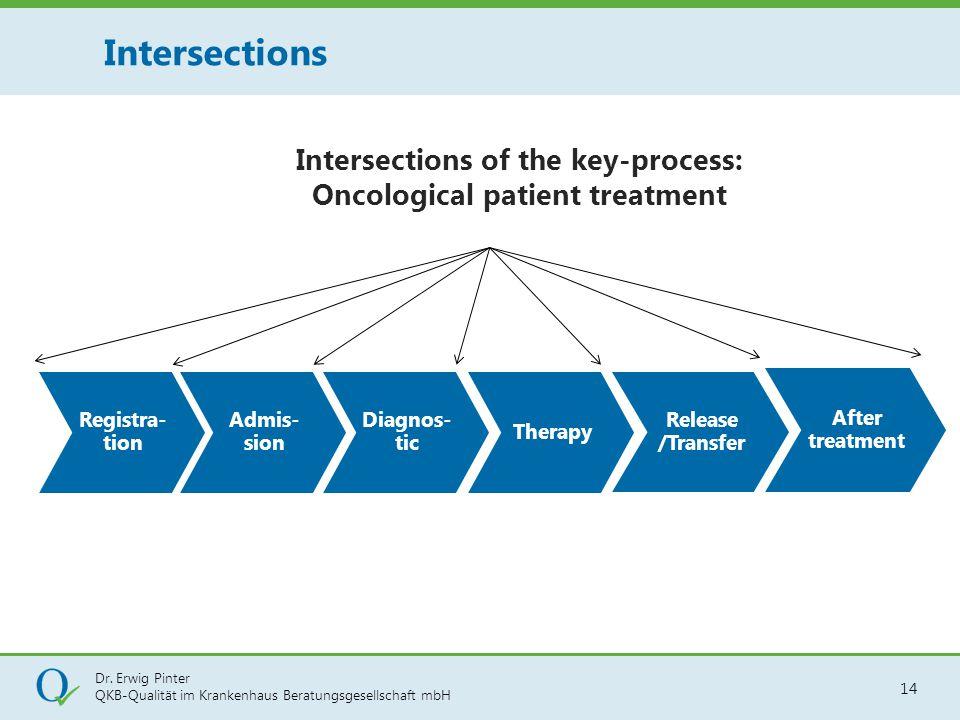 Dr. Erwig Pinter QKB-Qualität im Krankenhaus Beratungsgesellschaft mbH 14 Intersections Intersections of the key-process: Oncological patient treatmen