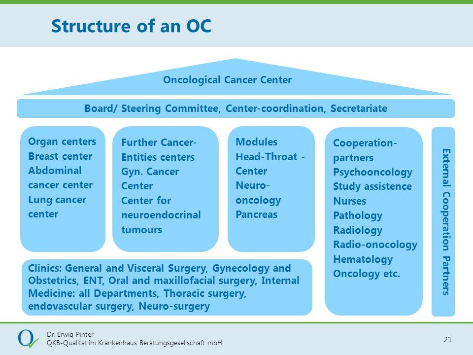 Dr. Erwig Pinter QKB-Qualität im Krankenhaus Beratungsgesellschaft mbH 21 Structure of an OC Organ centers Breast center Abdominal cancer center Lung