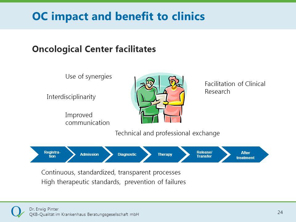 Dr. Erwig Pinter QKB-Qualität im Krankenhaus Beratungsgesellschaft mbH 24 Improved communication Interdisciplinarity Use of synergies Continuous, stan