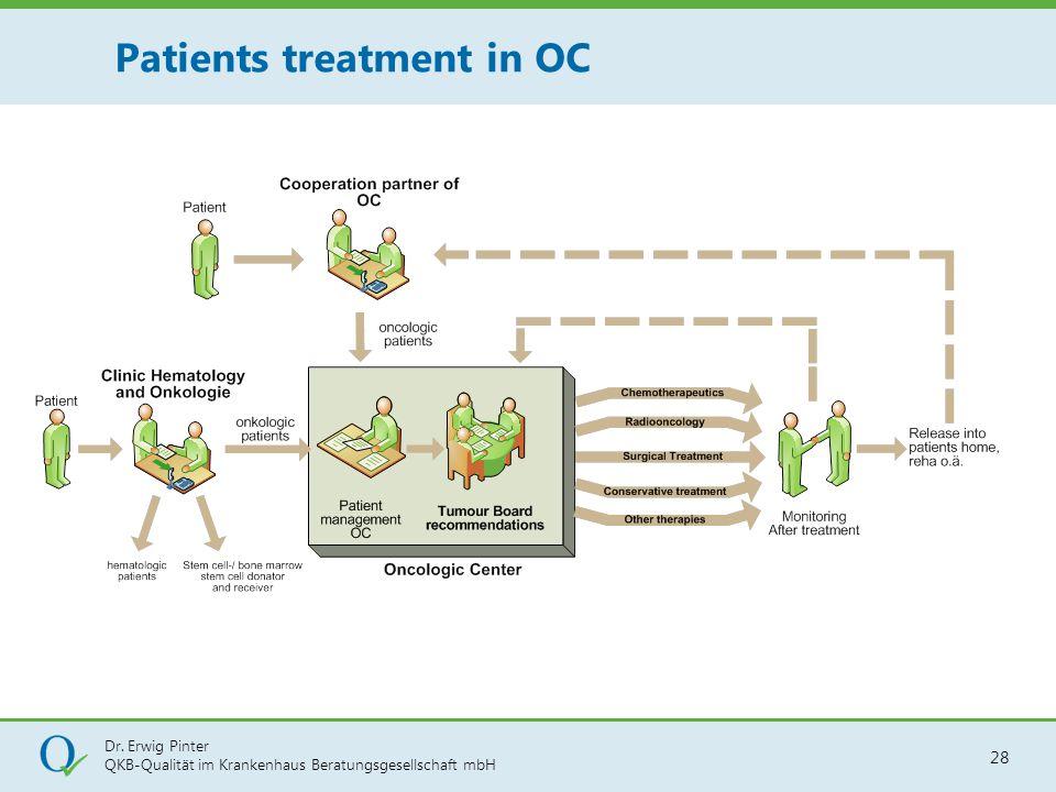 Dr. Erwig Pinter QKB-Qualität im Krankenhaus Beratungsgesellschaft mbH 28 Patients treatment in OC
