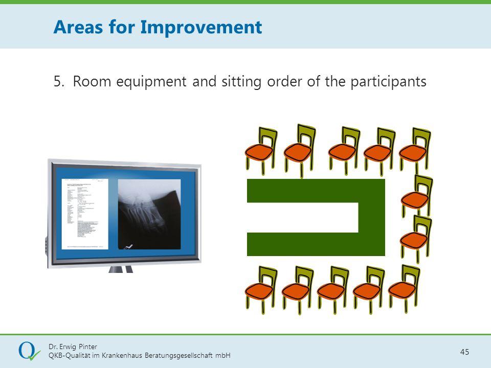 Dr. Erwig Pinter QKB-Qualität im Krankenhaus Beratungsgesellschaft mbH 45 5. Room equipment and sitting order of the participants Areas for Improvemen