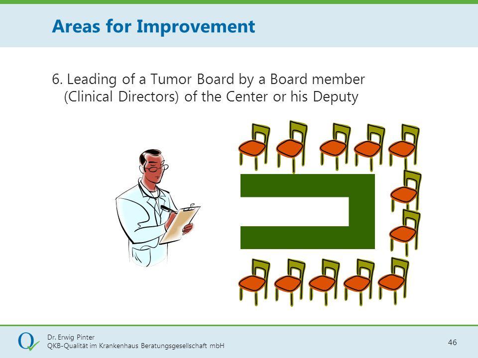 Dr. Erwig Pinter QKB-Qualität im Krankenhaus Beratungsgesellschaft mbH 46 6. Leading of a Tumor Board by a Board member (Clinical Directors) of the Ce