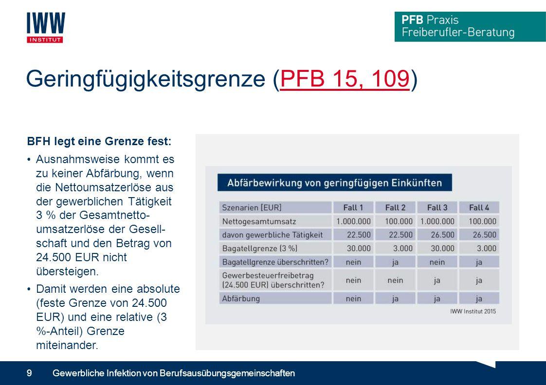 Geringfügigkeitsgrenze (PFB 15, 109)PFB 15, 109 Gewerbliche Infektion von Berufsausübungsgemeinschaften9 BFH legt eine Grenze fest: Ausnahmsweise kommt es zu keiner Abfärbung, wenn die Nettoumsatzerlöse aus der gewerblichen Tätigkeit 3 % der Gesamtnetto- umsatzerlöse der Gesell- schaft und den Betrag von 24.500 EUR nicht übersteigen.