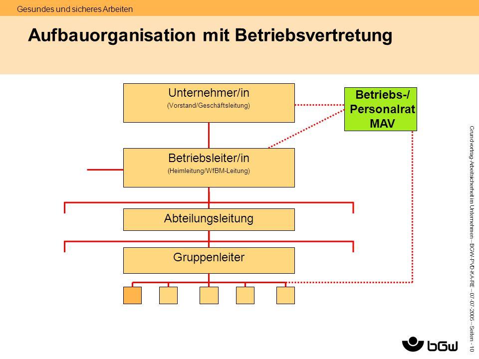 Gesundes und sicheres Arbeiten Grundvortrag-Arbeitsicherheit im Unternehmen – BGW-PVD-KA-RE – 07-07 -2005 – Seiten - 10 Aufbauorganisation mit Betrieb