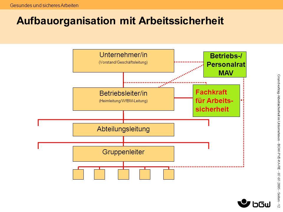 Gesundes und sicheres Arbeiten Grundvortrag-Arbeitsicherheit im Unternehmen – BGW-PVD-KA-RE – 07-07 -2005 – Seiten - 12 Aufbauorganisation mit Arbeits