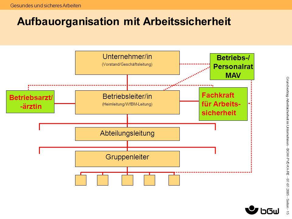 Gesundes und sicheres Arbeiten Grundvortrag-Arbeitsicherheit im Unternehmen – BGW-PVD-KA-RE – 07-07 -2005 – Seiten - 15 Aufbauorganisation mit Arbeits