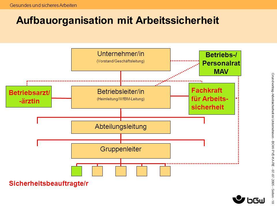 Gesundes und sicheres Arbeiten Grundvortrag-Arbeitsicherheit im Unternehmen – BGW-PVD-KA-RE – 07-07 -2005 – Seiten - 18 Aufbauorganisation mit Arbeits