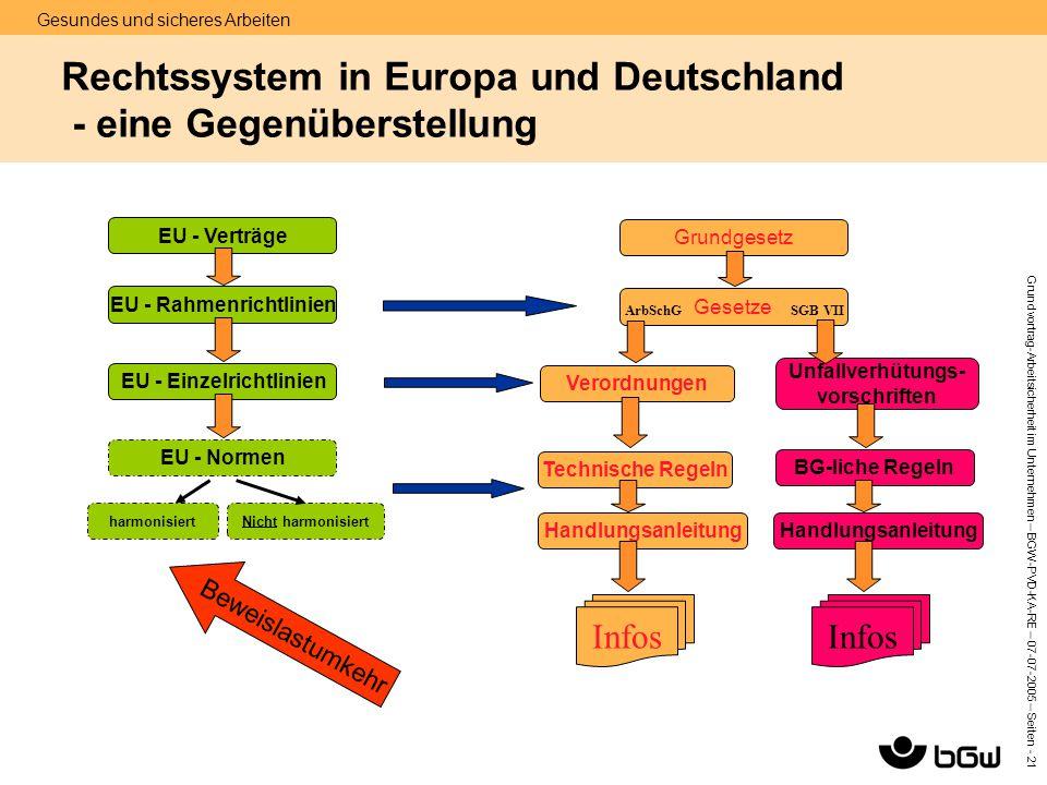 Gesundes und sicheres Arbeiten Grundvortrag-Arbeitsicherheit im Unternehmen – BGW-PVD-KA-RE – 07-07 -2005 – Seiten - 21 Rechtssystem in Europa und Deu