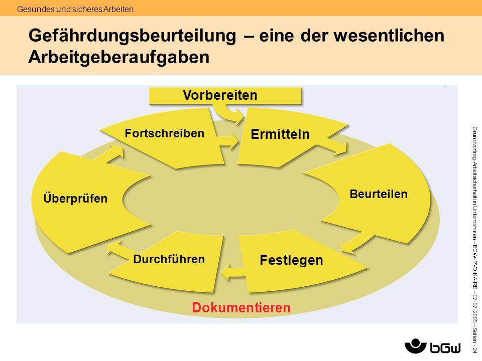 Gesundes und sicheres Arbeiten Grundvortrag-Arbeitsicherheit im Unternehmen – BGW-PVD-KA-RE – 07-07 -2005 – Seiten - 24 Gefährdungsbeurteilung – eine