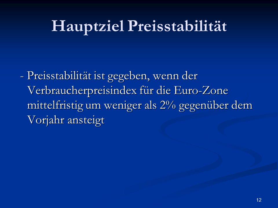 12 Hauptziel Preisstabilität - Preisstabilität ist gegeben, wenn der Verbraucherpreisindex für die Euro-Zone mittelfristig um weniger als 2% gegenüber