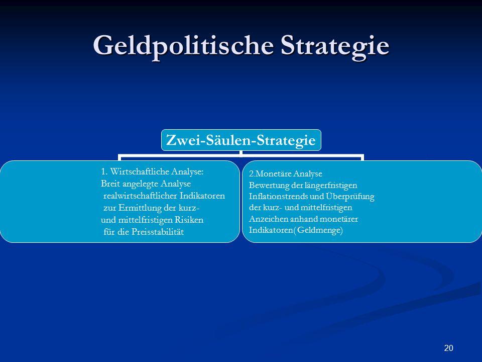 20 Geldpolitische Strategie Zwei-Säulen-Strategie 1. Wirtschaftliche Analyse: Breit angelegte Analyse realwirtschaftlicher Indikatoren zur Ermittlung
