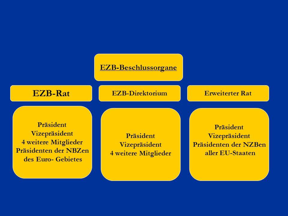 7 EZB-Beschlussorgane Präsident Vizepräsident Präsidenten der NZBen aller EU-Staaten Erweiterter Rat Präsident Vizepräsident 4 weitere Mitglieder Präs