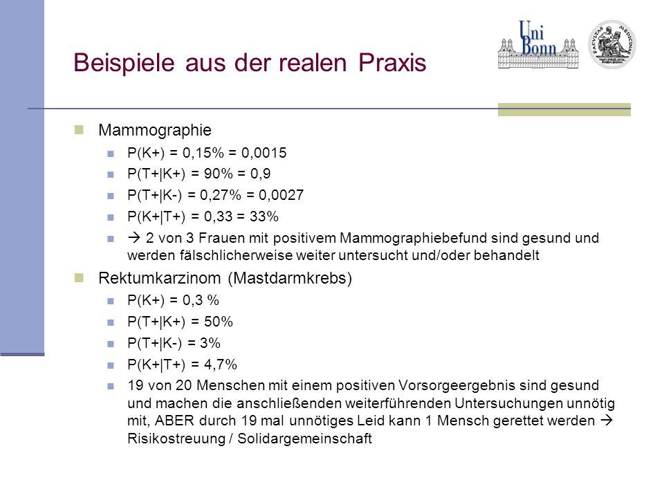 Beispiele aus der realen Praxis Mammographie P(K+) = 0,15% = 0,0015 P(T+|K+) = 90% = 0,9 P(T+|K-) = 0,27% = 0,0027 P(K+|T+) = 0,33 = 33%  2 von 3 Fra