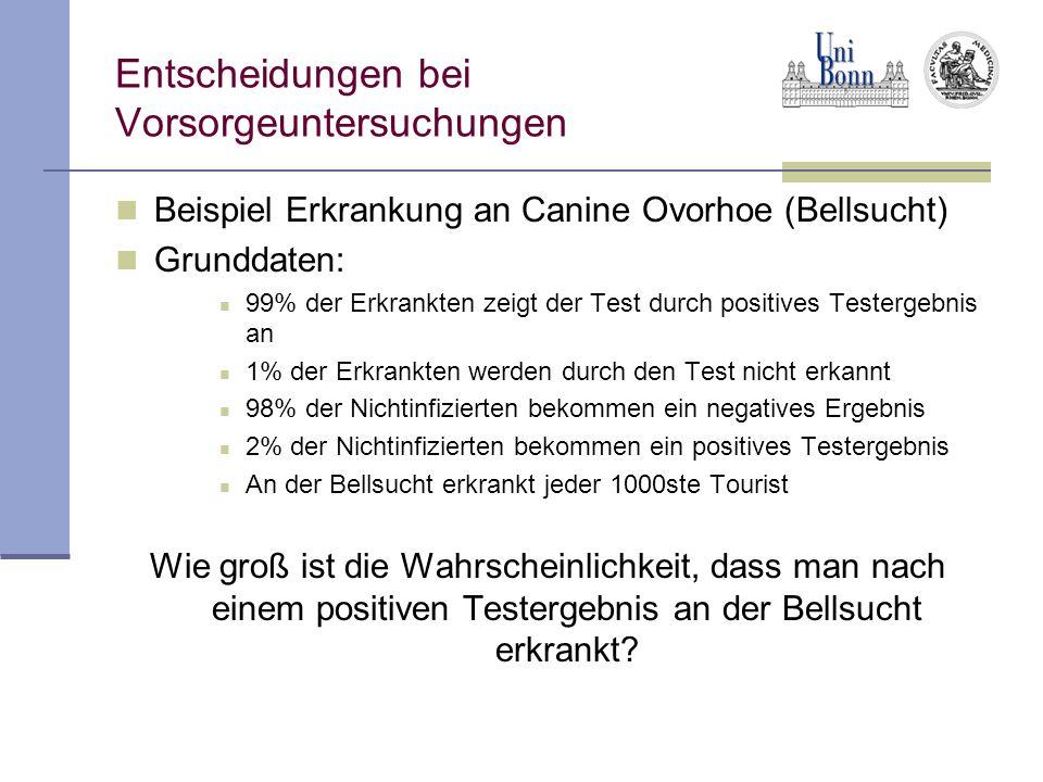Entscheidungen bei Vorsorgeuntersuchungen Beispiel Erkrankung an Canine Ovorhoe (Bellsucht) Grunddaten: 99% der Erkrankten zeigt der Test durch positi