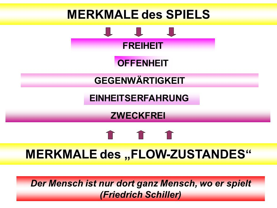 MERKMALE des SPIELS FREIHEIT OFFENHEIT GEGENWÄRTIGKEIT ZWECKFREI EINHEITSERFAHRUNG Der Mensch ist nur dort ganz Mensch, wo er spielt (Friedrich Schill