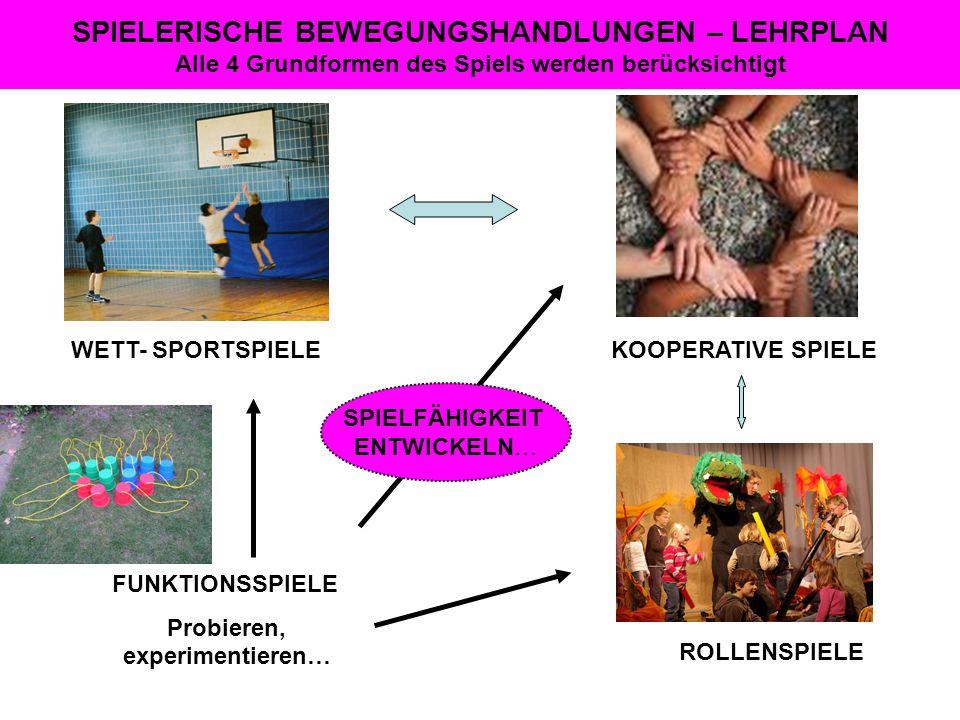 SPIELERISCHE BEWEGUNGSHANDLUNGEN – LEHRPLAN Alle 4 Grundformen des Spiels werden berücksichtigt FUNKTIONSSPIELE Probieren, experimentieren… ROLLENSPIE