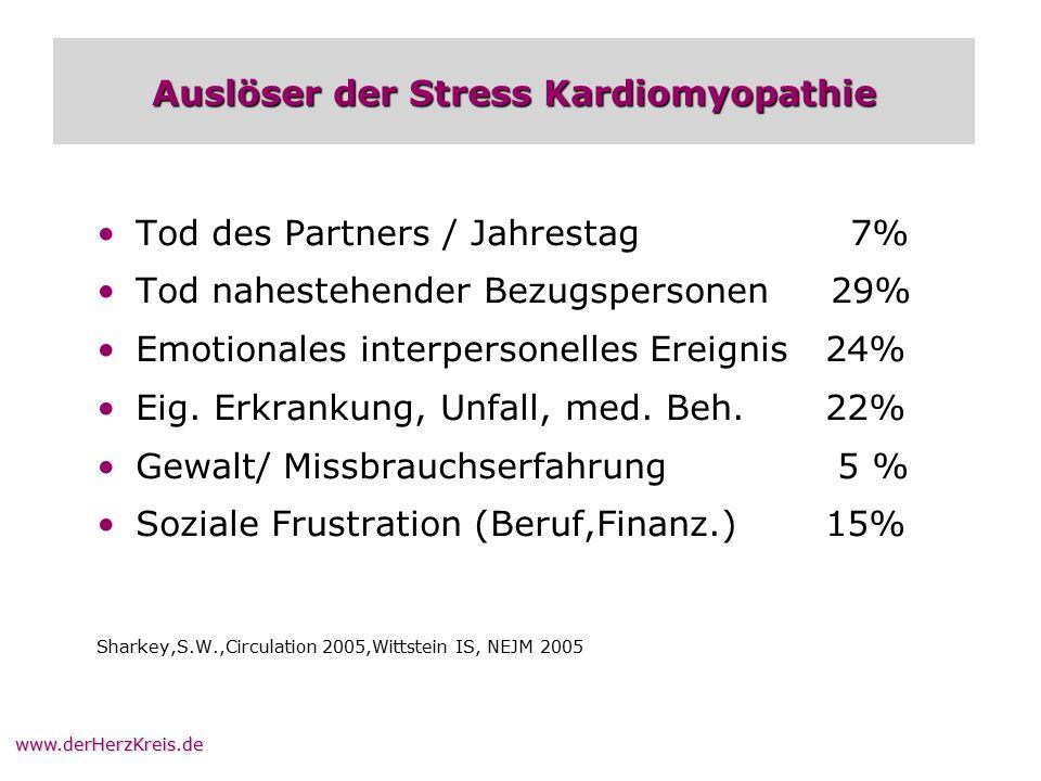 www.derHerzKreis.de Auslöser der Stress Kardiomyopathie Tod des Partners / Jahrestag 7% Tod nahestehender Bezugspersonen 29% Emotionales interpersonel
