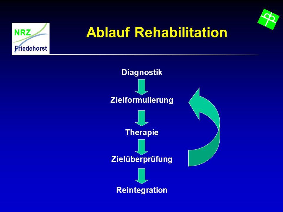 NRZ Friedehorst Ablauf Rehabilitation Diagnostik Zielformulierung Zielüberprüfung Therapie Reintegration