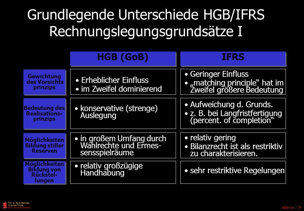slide no.: 29 Prof.Dr.