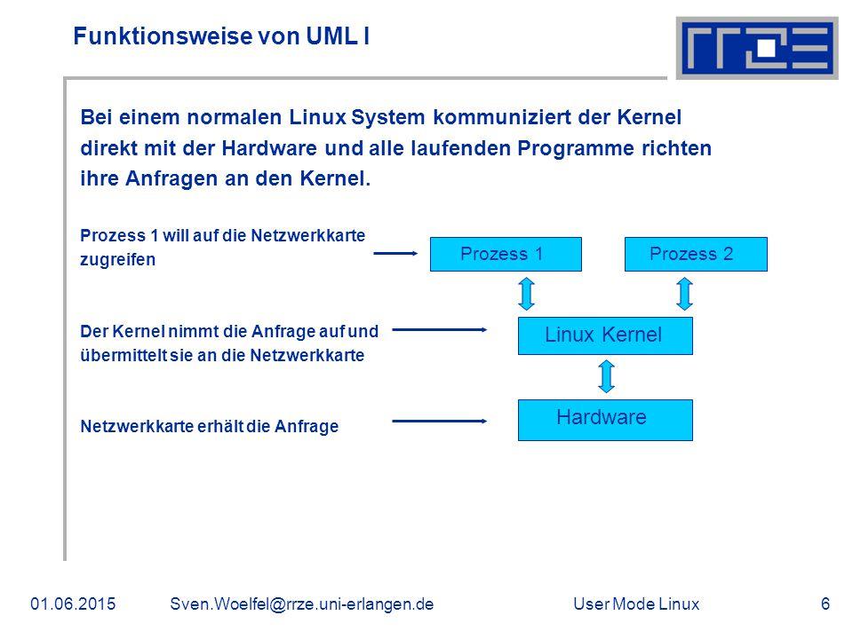 User Mode Linux01.06.2015Sven.Woelfel@rrze.uni-erlangen.de6 Funktionsweise von UML I Bei einem normalen Linux System kommuniziert der Kernel direkt mit der Hardware und alle laufenden Programme richten ihre Anfragen an den Kernel.