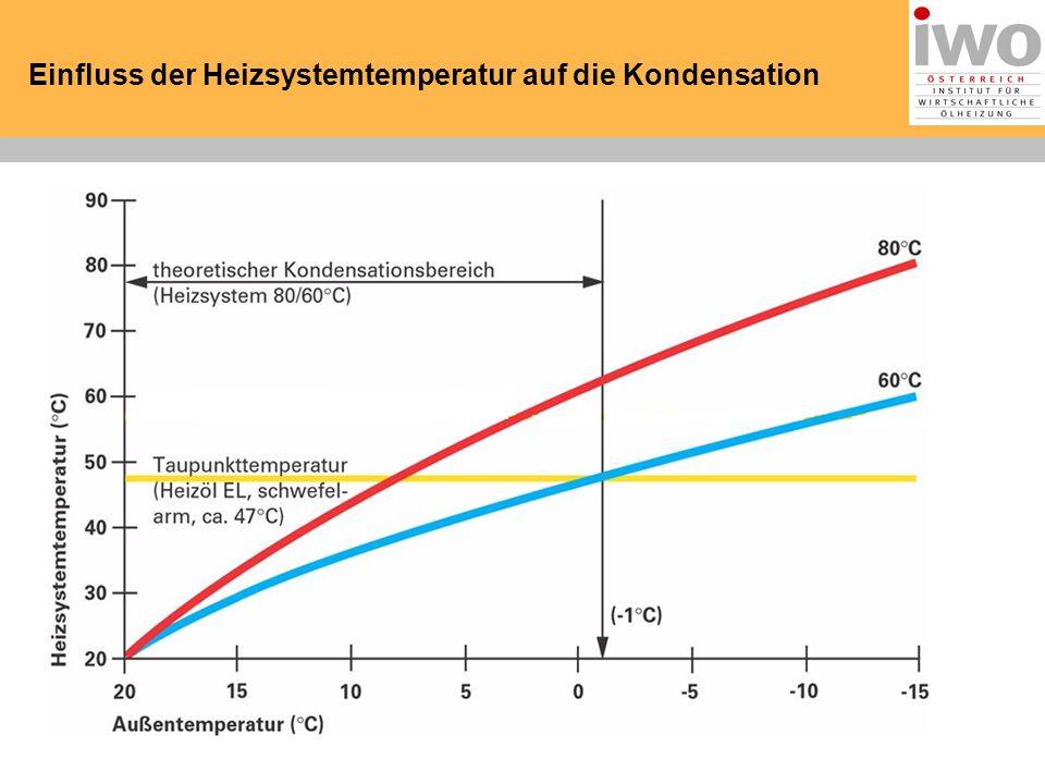 Einfluss der Heizsystemtemperatur auf die Kondensation